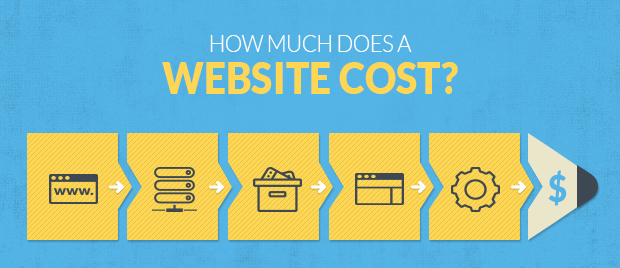 Web Design Cost and Procedures being Used in Pakistan